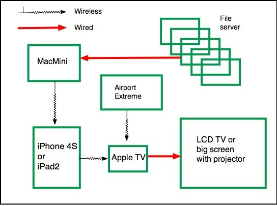 how to watch movies stored on hard drive on tv
